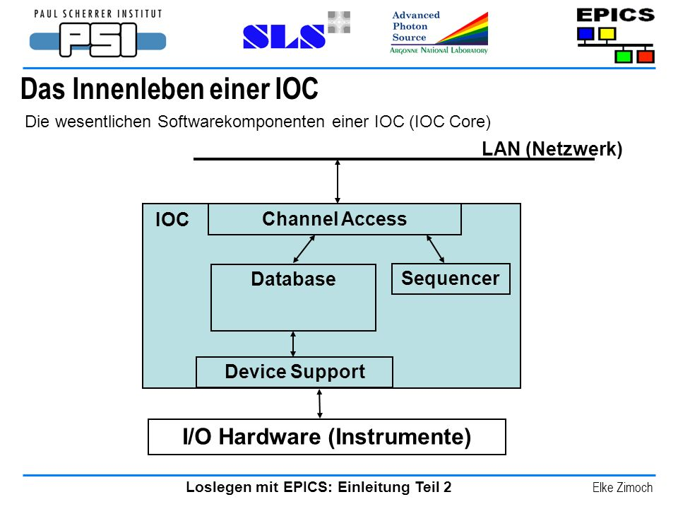 Loslegen mit EPICS: Einleitung Teil 2 Elke Zimoch Das Innenleben einer IOC Channel Access LAN (Netzwerk) I/O Hardware (Instrumente) IOC Die wesentlichen Softwarekomponenten einer IOC (IOC Core) Database Sequencer Device Support