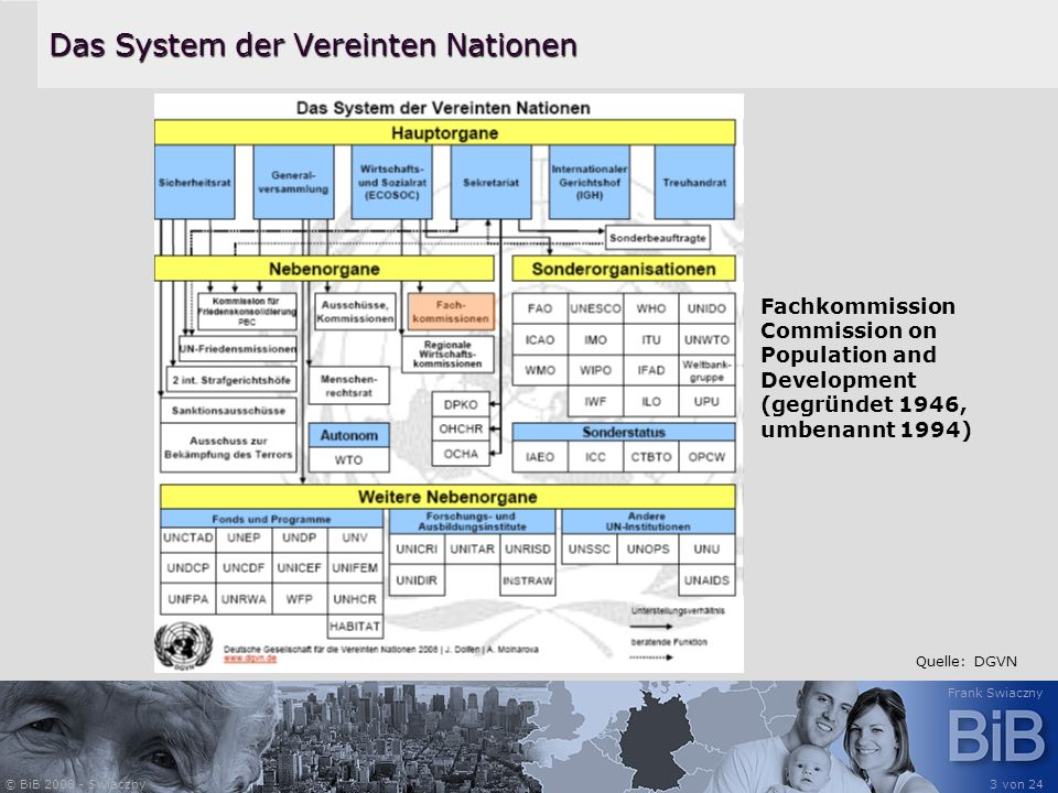 © BiB 2008 - Swiaczny Frank Swiaczny 3 von 24 Das System der Vereinten Nationen Quelle: DGVN Fachkommission Commission on Population and Development (