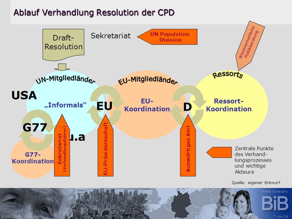 © BiB 2008 - Swiaczny Frank Swiaczny 7 von 24 Ablauf Verhandlung Resolution der CPD EU- Koordination Ressort- Koordination D Informals Draft- Resoluti