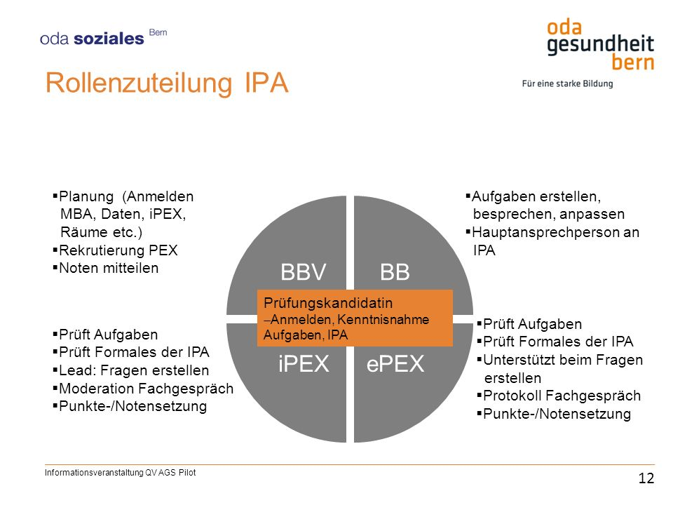Rollenzuteilung IPA BBVBB ePEX iPEX 12 Prüfungskandidatin Anmelden, Kenntnisnahme Aufgaben, IPA Planung (Anmelden MBA, Daten, iPEX, Räume etc.) Rekrut