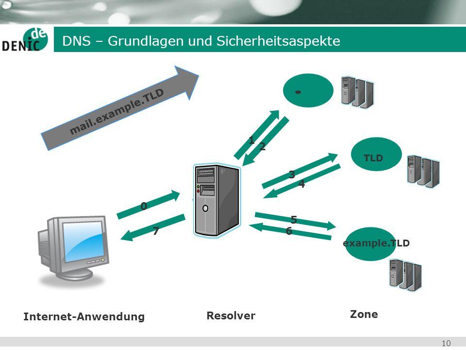 10 DNS – Grundlagen und Sicherheitsaspekte Resolver 1 2 3 4 5 6 TLD example.TLD 0 7 mail.example.TLD Zone Internet-Anwendung