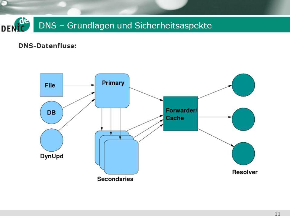 11 DNS-Datenfluss: DNS – Grundlagen und Sicherheitsaspekte