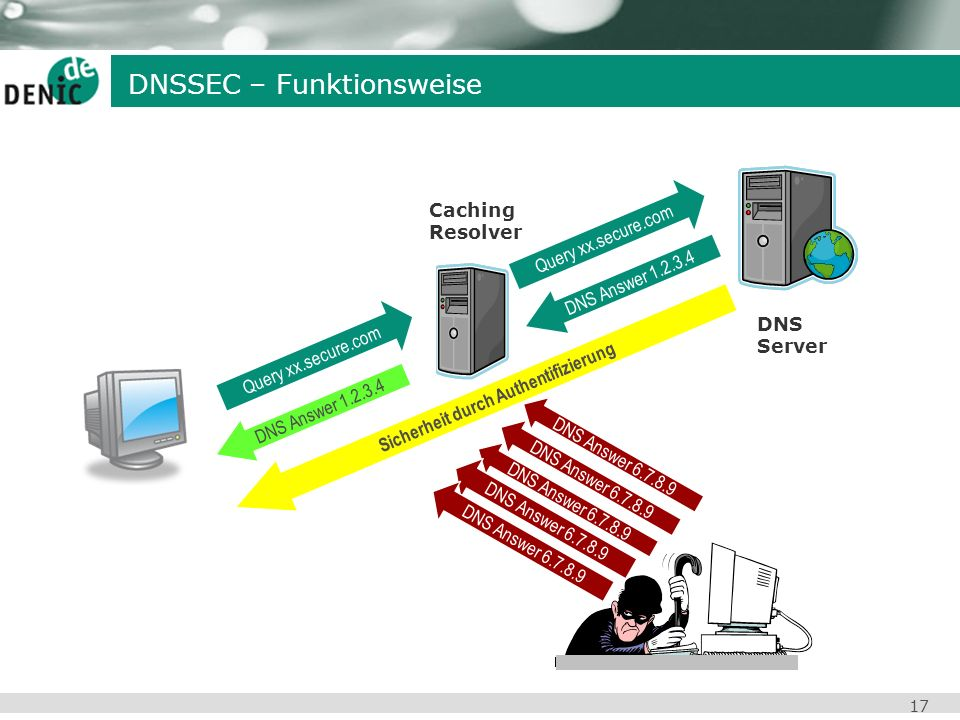17 DNS Server Query xx.secure.com DNS Answer 1.2.3.4 Sicherheit durch Authentifizierung DNS Answer 6.7.8.9 Caching Resolver DNSSEC – Funktionsweise