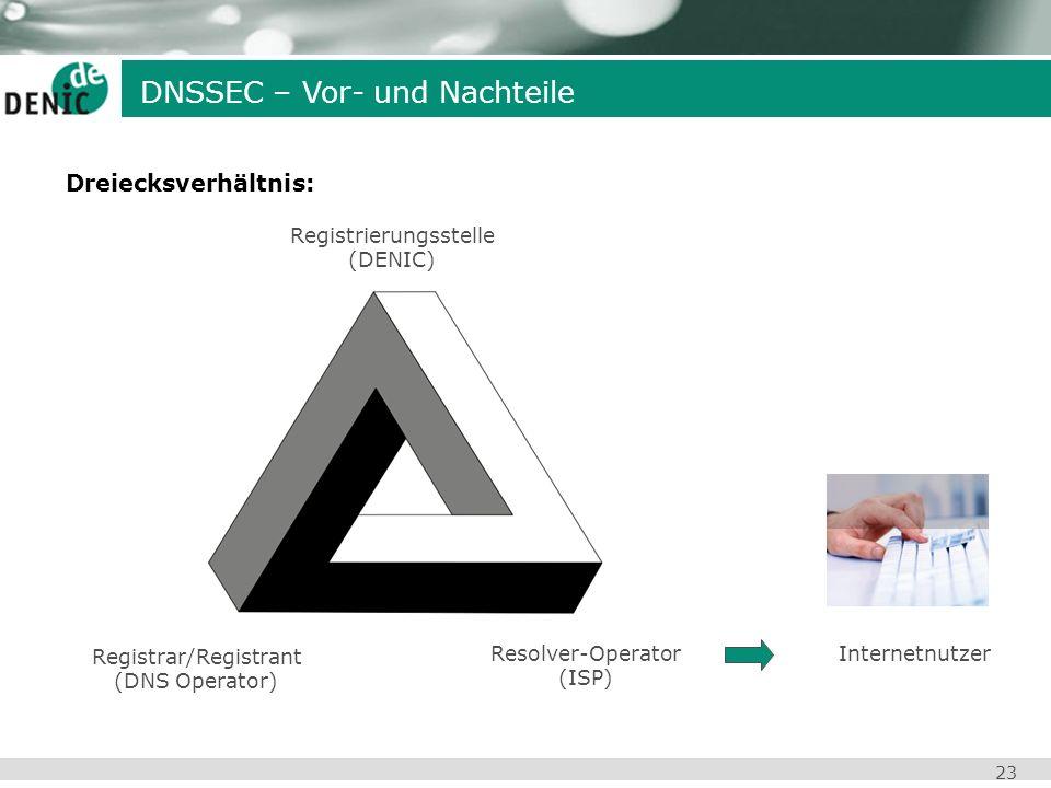 23 Registrierungsstelle (DENIC) Registrar/Registrant (DNS Operator) Resolver-Operator (ISP) DNSSEC – Vor- und Nachteile Dreiecksverhältnis: Internetnu