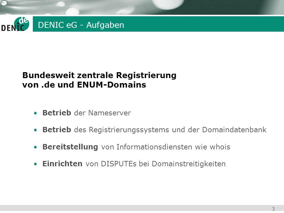 3 DENIC eG - Aufgaben Bundesweit zentrale Registrierung von.de und ENUM-Domains Betrieb der Nameserver Betrieb des Registrierungssystems und der Domai