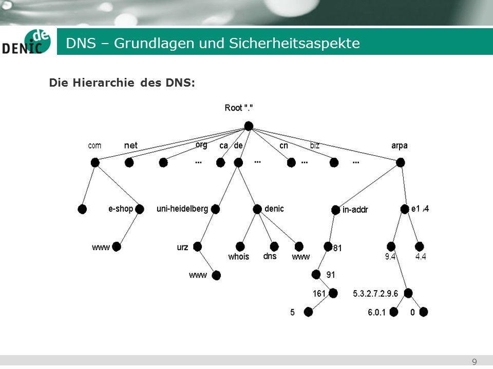 9 DNS – Grundlagen und Sicherheitsaspekte Die Hierarchie des DNS: