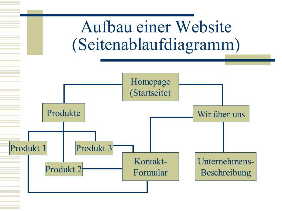 Aufbau einer Website (Seitenablaufdiagramm) Kontakt- Formular Produkte Unternehmens- Beschreibung Wir über uns Homepage (Startseite) Produkt 1Produkt