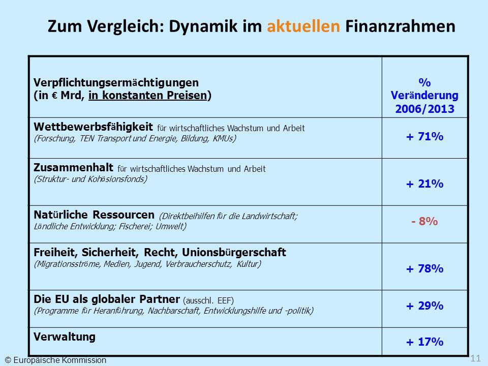 © Europäische Kommission 11 Verpflichtungserm ä chtigungen (in Mrd, in konstanten Preisen) % Ver ä nderung 2006/2013 Wettbewerbsf ä higkeit f ü r wirt