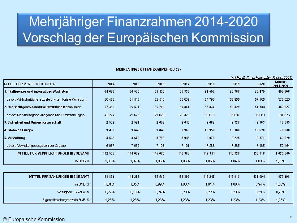 © Europäische Kommission 5 Mehrjähriger Finanzrahmen 2014-2020 Vorschlag der Europäischen Kommission Mehrjähriger Finanzrahmen 2014-2020 Vorschlag der