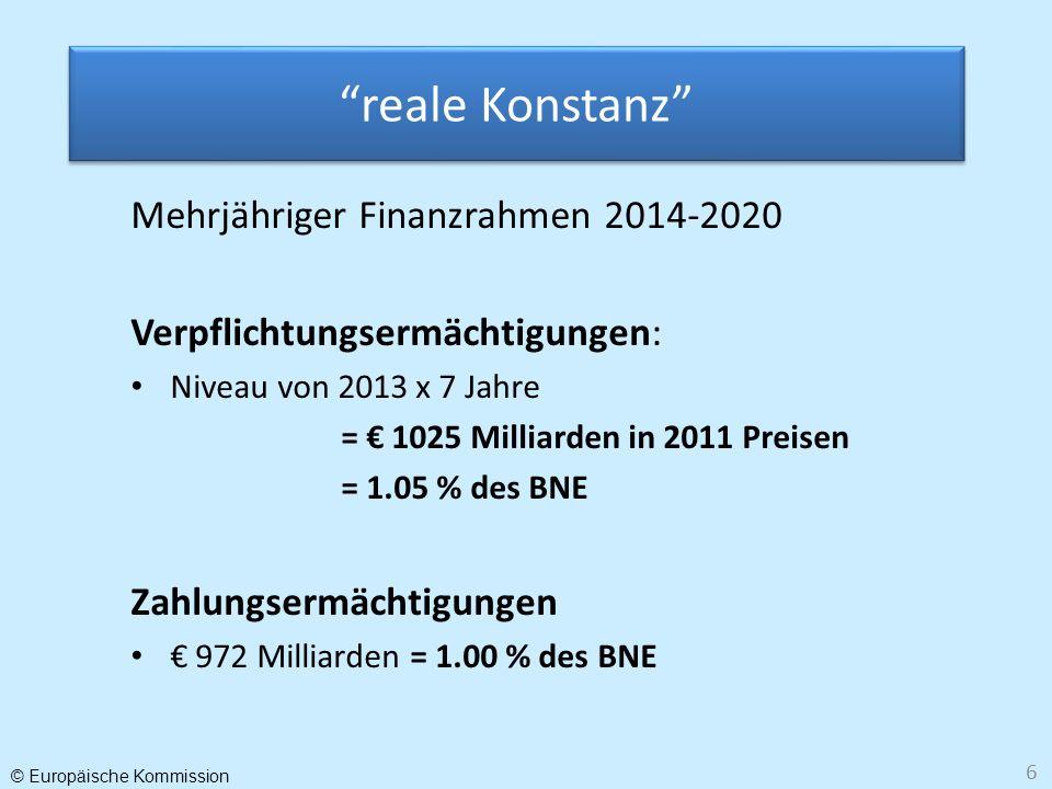 © Europäische Kommission 6 reale Konstanz Mehrjähriger Finanzrahmen 2014-2020 Verpflichtungsermächtigungen: Niveau von 2013 x 7 Jahre = 1025 Milliarde