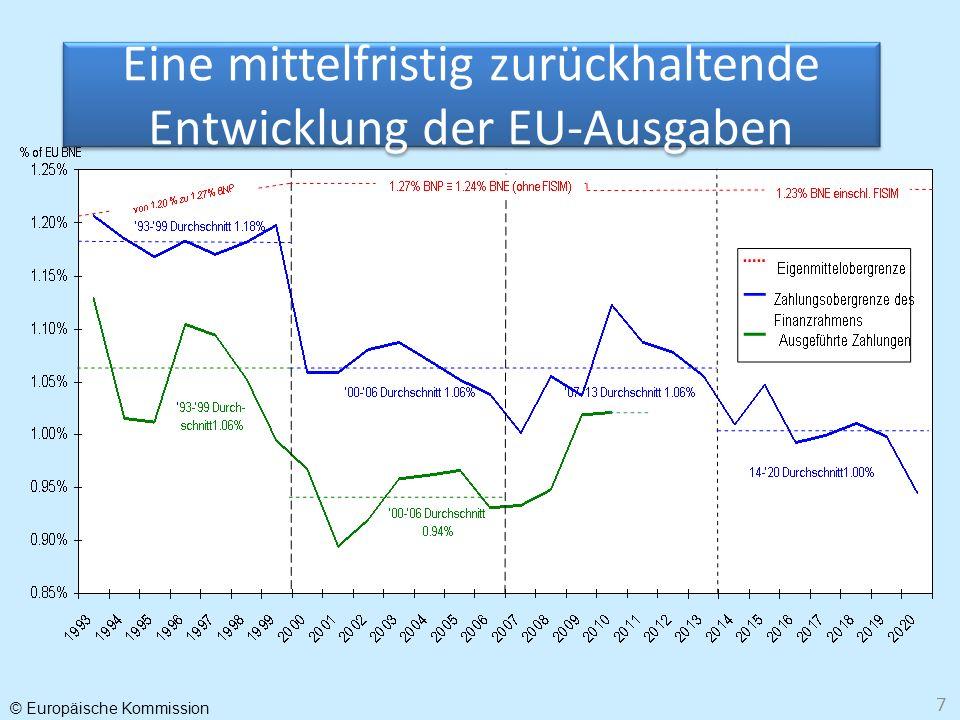 © Europäische Kommission 7 Eine mittelfristig zurückhaltende Entwicklung der EU-Ausgaben