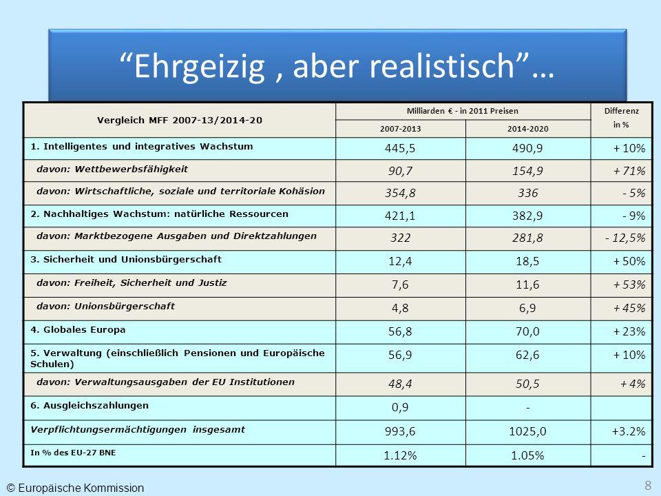 © Europäische Kommission 8 Ehrgeizig, aber realistisch… Vergleich MFF 2007-13/2014-20 Milliarden - in 2011 Preisen Differenz in % 2007-20132014-2020 1