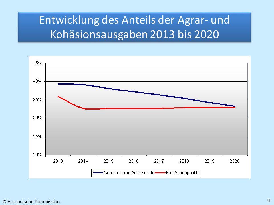 © Europäische Kommission 9 Entwicklung des Anteils der Agrar- und Kohäsionsausgaben 2013 bis 2020