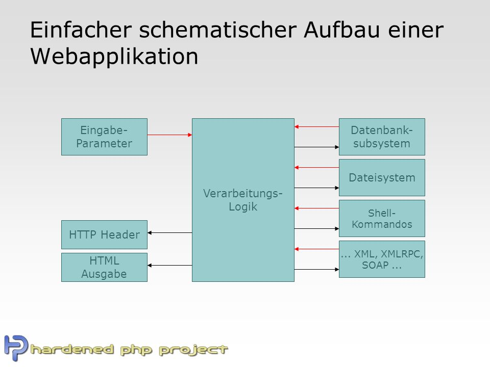 Einfacher schematischer Aufbau einer Webapplikation Datenbank- subsystem Verarbeitungs- Logik Dateisystem Shell- Kommandos Eingabe- Parameter HTTP Header HTML Ausgabe...