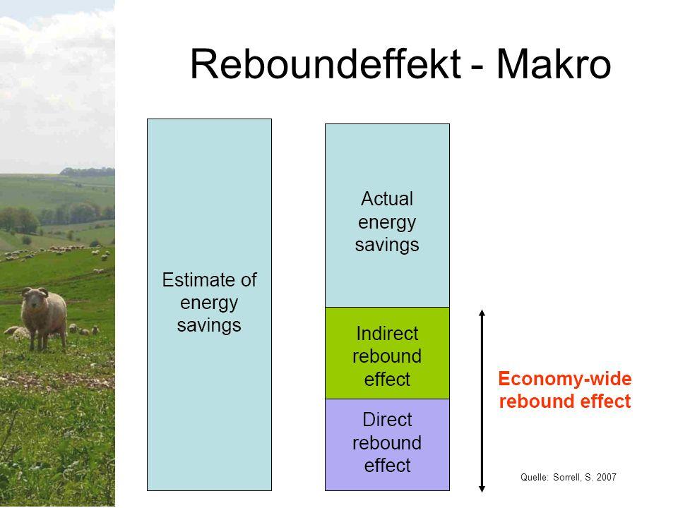 Evidenz – direkter Reboundeffekt Langfristig <30% fuer Personentransport, Heizen und Kuehlen.