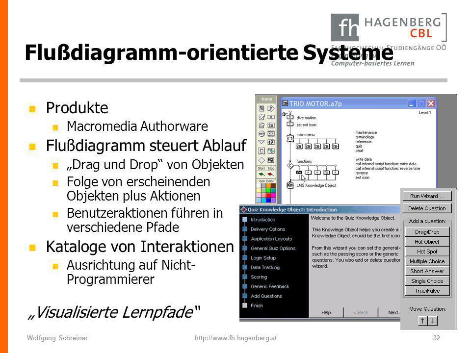Wolfgang Schreinerhttp://www.fh-hagenberg.at32 Flußdiagramm-orientierte Systeme n Produkte n Macromedia Authorware n Flußdiagramm steuert Ablauf n Dra