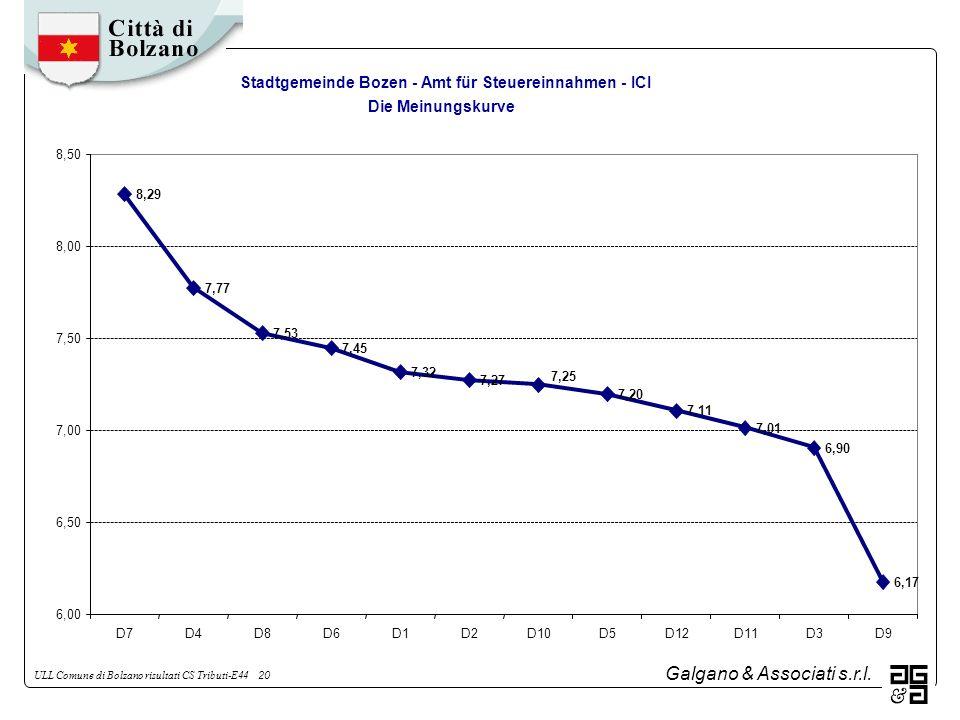 Galgano & Associati s.r.l. ULL Comune di Bolzano risultati CS Tributi-E44 20 Stadtgemeinde Bozen - Amt für Steuereinnahmen - ICI Die Meinungskurve 8,2