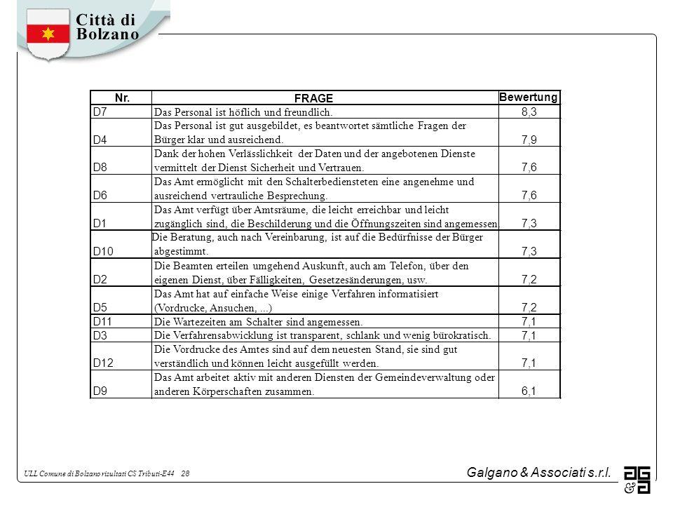 Galgano & Associati s.r.l. ULL Comune di Bolzano risultati CS Tributi-E44 28 Nr.FRAGE Bewertung D7 Das Personal ist höflich und freundlich. 8,3 D4 Das