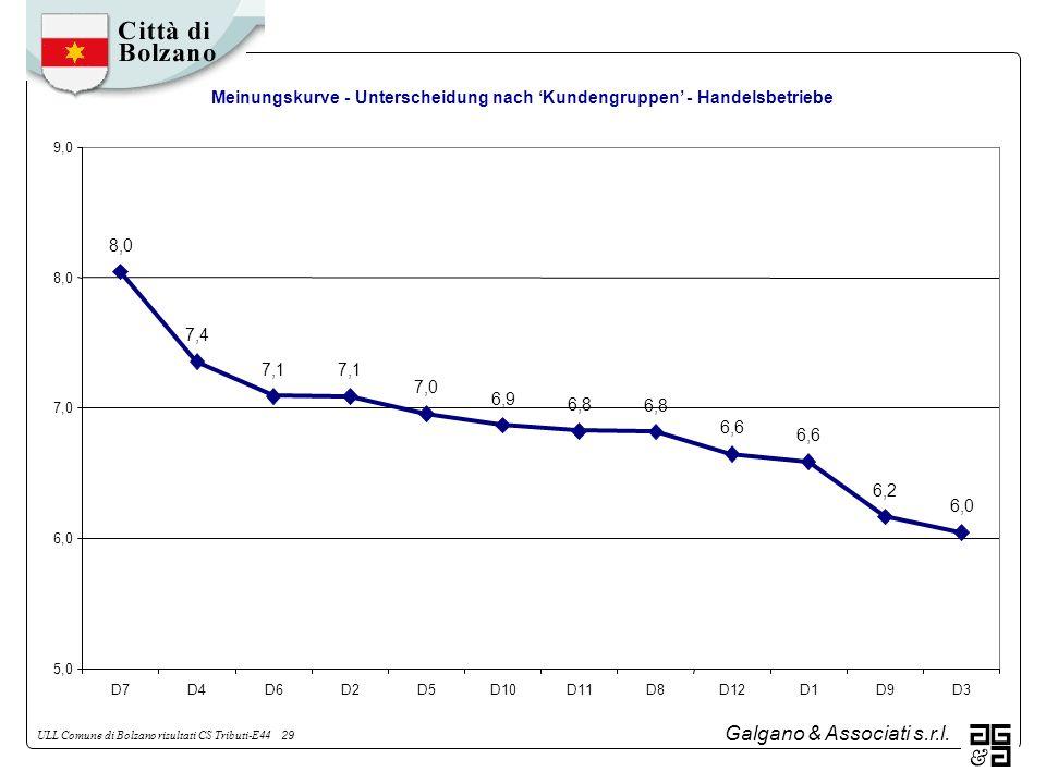Galgano & Associati s.r.l. ULL Comune di Bolzano risultati CS Tributi-E44 29 Meinungskurve - Unterscheidung nach Kundengruppen - Handelsbetriebe 8,0 7