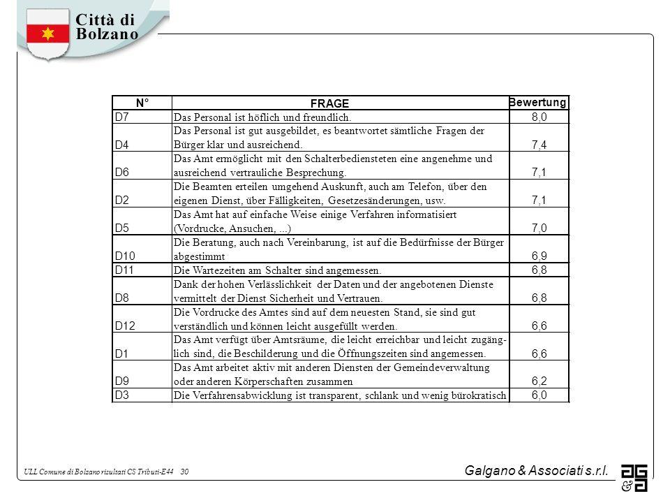 Galgano & Associati s.r.l. ULL Comune di Bolzano risultati CS Tributi-E44 30 N°FRAGE Bewertung D7 Das Personal ist höflich und freundlich. 8,0 D4 Das