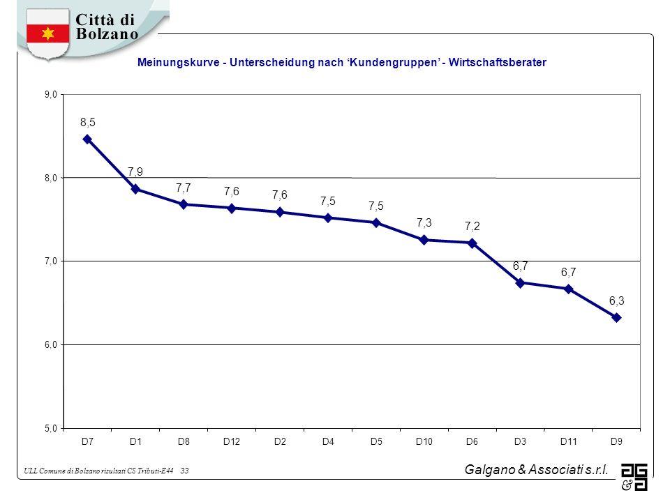 Galgano & Associati s.r.l. ULL Comune di Bolzano risultati CS Tributi-E44 33 Meinungskurve - Unterscheidung nach Kundengruppen - Wirtschaftsberater 8,