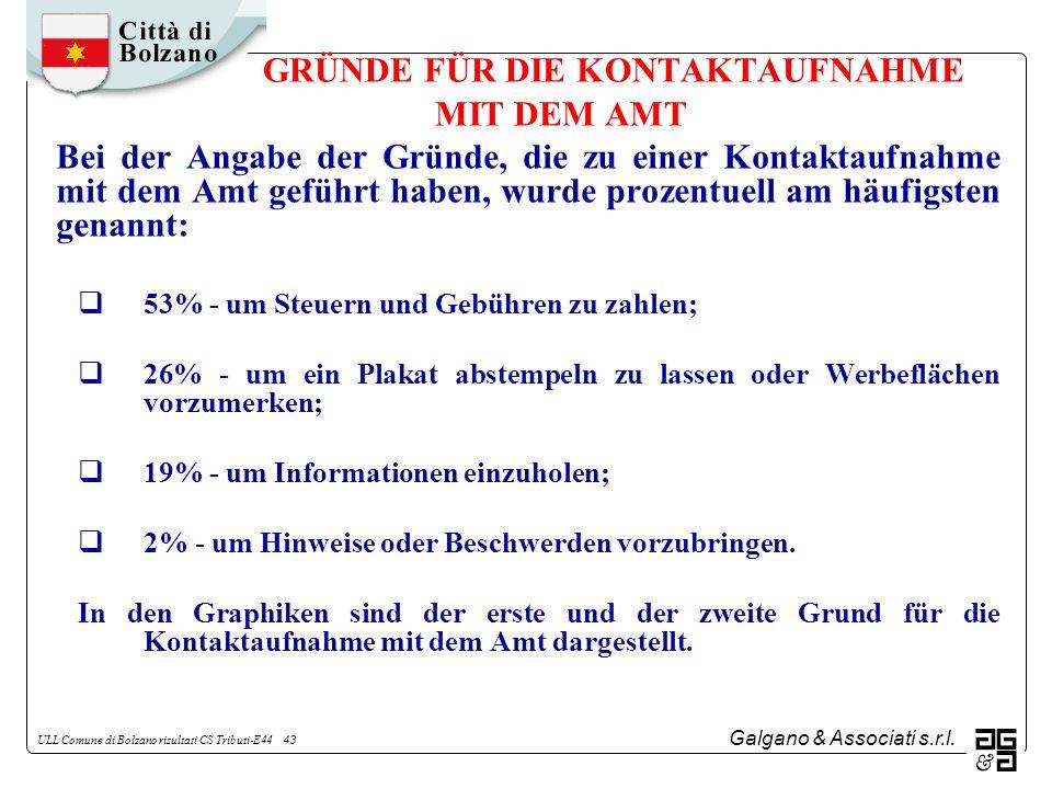 Galgano & Associati s.r.l. ULL Comune di Bolzano risultati CS Tributi-E44 43 GRÜNDE FÜR DIE KONTAKTAUFNAHME MIT DEM AMT Bei der Angabe der Gründe, die