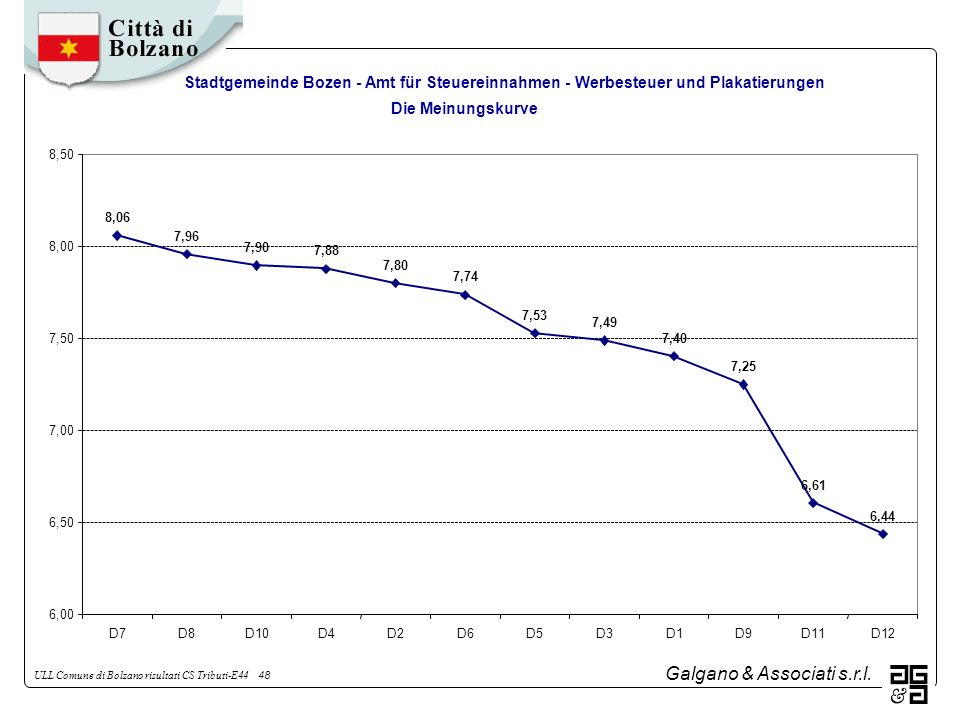 Galgano & Associati s.r.l. ULL Comune di Bolzano risultati CS Tributi-E44 48 Stadtgemeinde Bozen - Amt für Steuereinnahmen - Werbesteuer und Plakatier