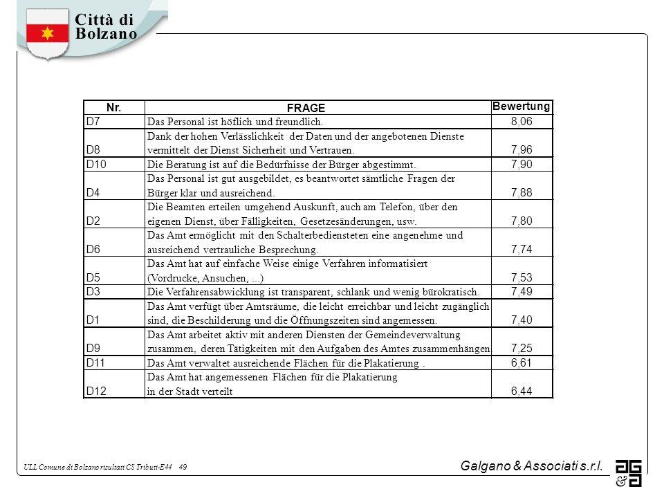 Galgano & Associati s.r.l. ULL Comune di Bolzano risultati CS Tributi-E44 49 Nr.FRAGE Bewertung D7 Das Personal ist höflich und freundlich. 8,06 D8 Da