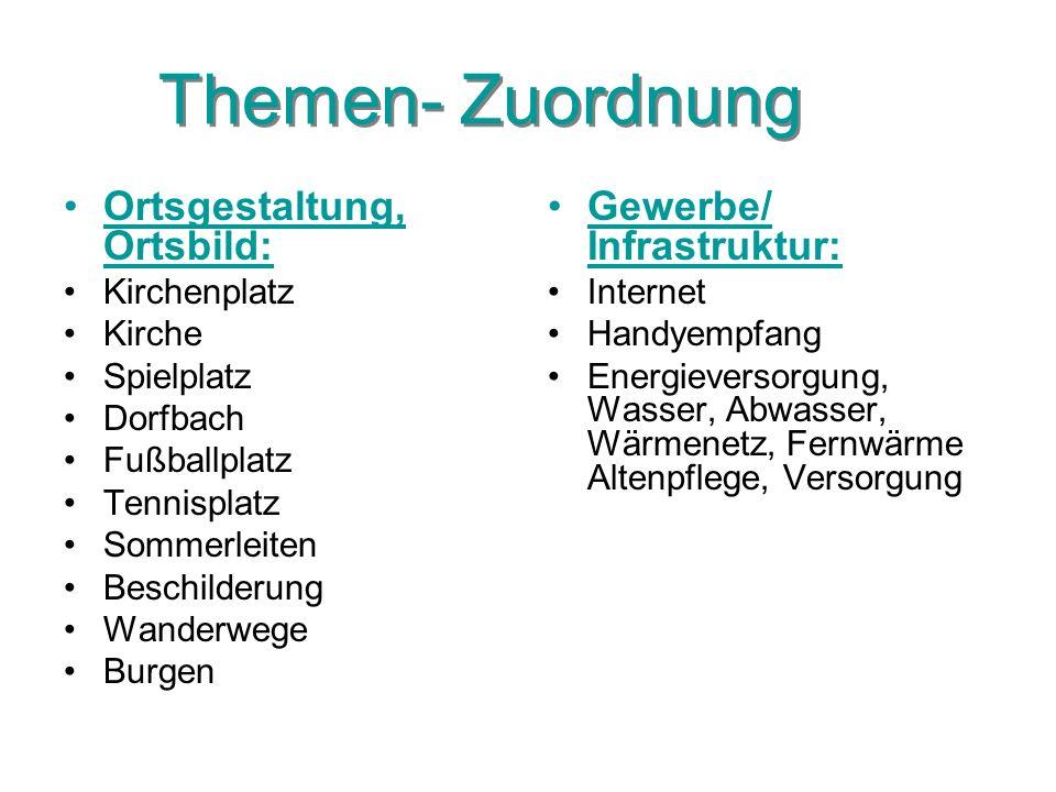 Themen- Zuordnung Ortsgestaltung, Ortsbild: Kirchenplatz Kirche Spielplatz Dorfbach Fußballplatz Tennisplatz Sommerleiten Beschilderung Wanderwege Bur