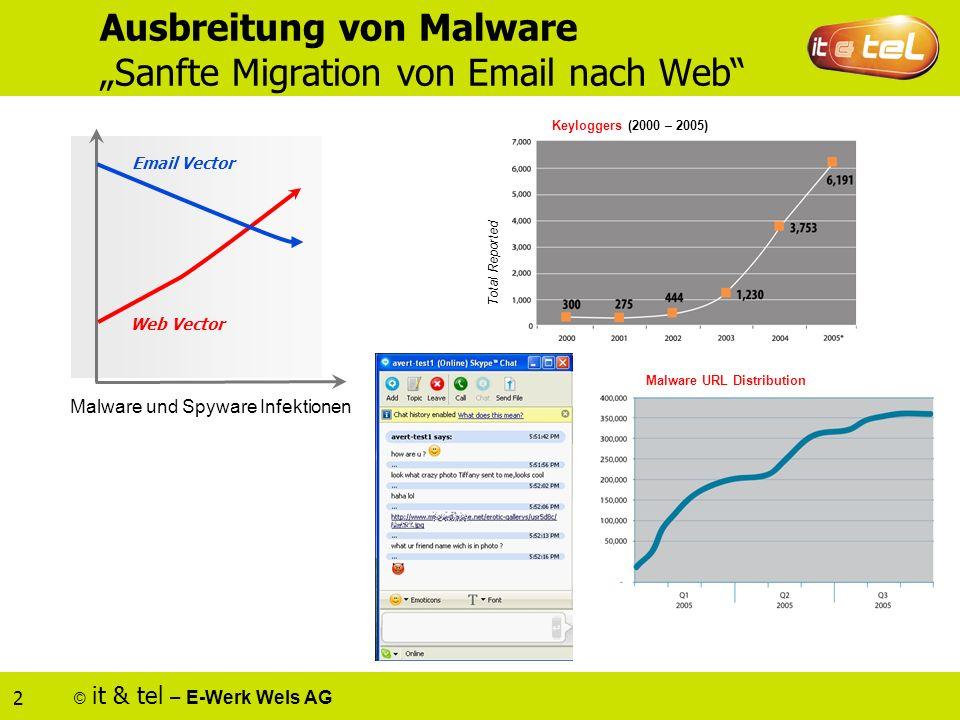 © it & tel – E-Werk Wels AG 2 Ausbreitung von Malware Sanfte Migration von Email nach Web Email Vector Web Vector Malware und Spyware Infektionen Keyloggers (2000 – 2005) Total Reported Malware URL Distribution