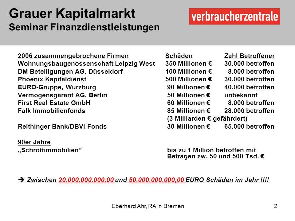 Grauer Kapitalmarkt Seminar Finanzdienstleistungen Eberhard Ahr, RA in Bremen 2 2006 zusammengebrochene FirmenSchädenZahl Betroffener Wohnungsbaugenossenschaft Leipzig West350 Millionen 30.000 betroffen DM Beteiligungen AG, Düsseldorf100 Millionen 8.000 betroffen Phoenix Kapitaldienst500 Millionen 30.000 betroffen EURO-Gruppe, Würzburg 90 Millionen 40.000 betroffen Vermögensgarant AG, Berlin 50 Millionen unbekannt First Real Estate GmbH 60 Millionen 8.000 betroffen Falk Immobilienfonds 85 Millionen 28.000 betroffen (3 Milliarden gefährdert) Reithinger Bank/DBVI Fonds 30 Millionen 65.000 betroffen 90er Jahre Schrottimmobilien bis zu 1 Million betroffen mit Beträgen zw.