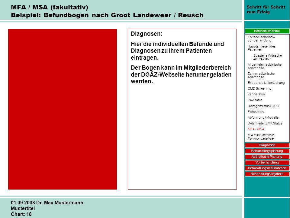 Schritt für Schritt zum Erfolg 01.09.2008 Dr. Max Mustermann Mustertitel Chart: 18 MFA / MSA (fakultativ) Beispiel: Befundbogen nach Groot Landeweer /