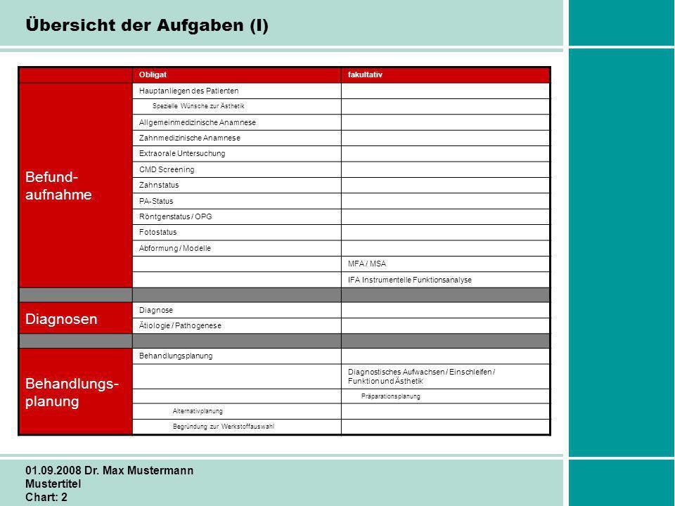 Schritt für Schritt zum Erfolg 01.09.2008 Dr. Max Mustermann Mustertitel Chart: 2 Übersicht der Aufgaben (I) Obligatfakultativ Befund- aufnahme Haupta