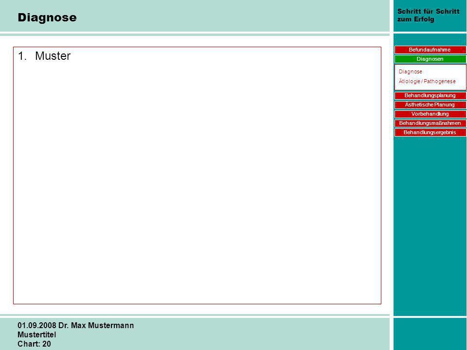 Schritt für Schritt zum Erfolg 01.09.2008 Dr. Max Mustermann Mustertitel Chart: 20 Diagnose 1.Muster Befundaufnahme Diagnosen Behandlungsplanung Ästhe