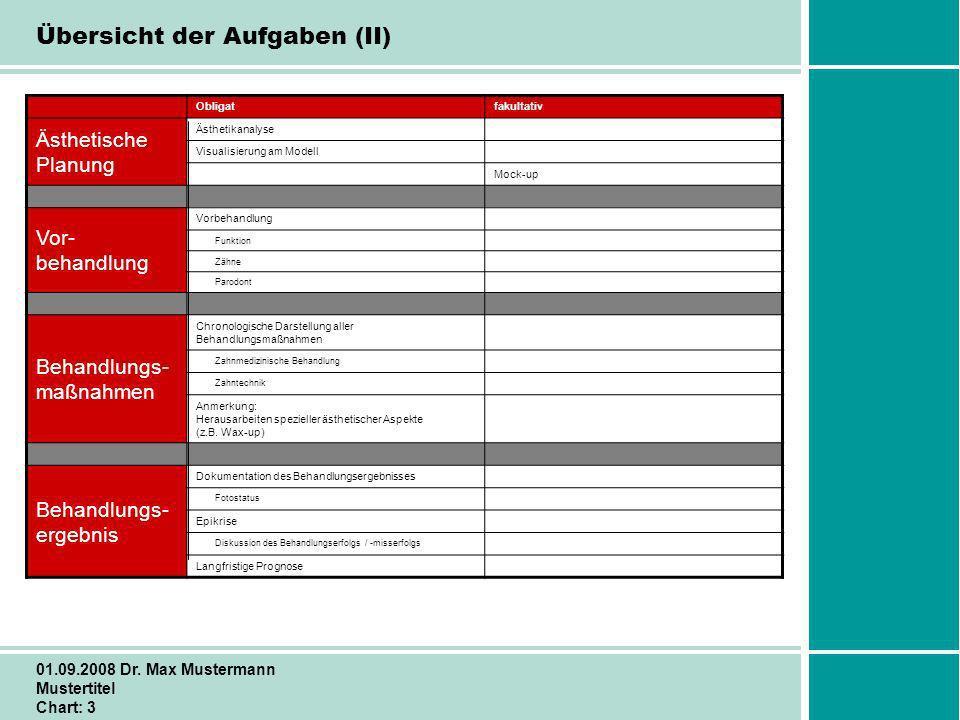 Schritt für Schritt zum Erfolg 01.09.2008 Dr. Max Mustermann Mustertitel Chart: 3 Übersicht der Aufgaben (II) Obligatfakultativ Ästhetische Planung Äs