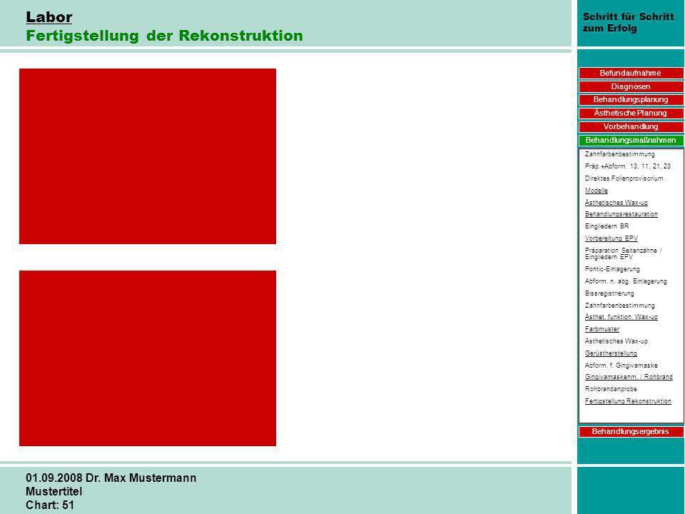 Schritt für Schritt zum Erfolg 01.09.2008 Dr. Max Mustermann Mustertitel Chart: 51 Labor Fertigstellung der Rekonstruktion Befundaufnahme Diagnosen Be