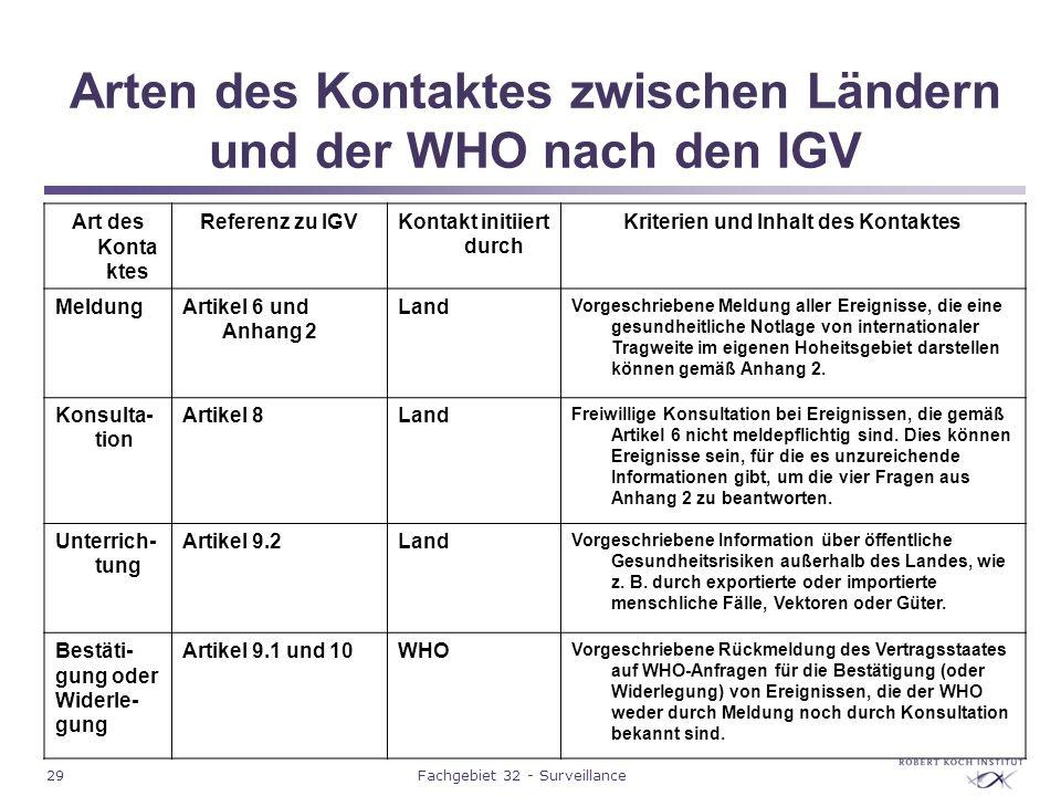 29Fachgebiet 32 - Surveillance Arten des Kontaktes zwischen Ländern und der WHO nach den IGV Art des Konta ktes Referenz zu IGVKontakt initiiert durch