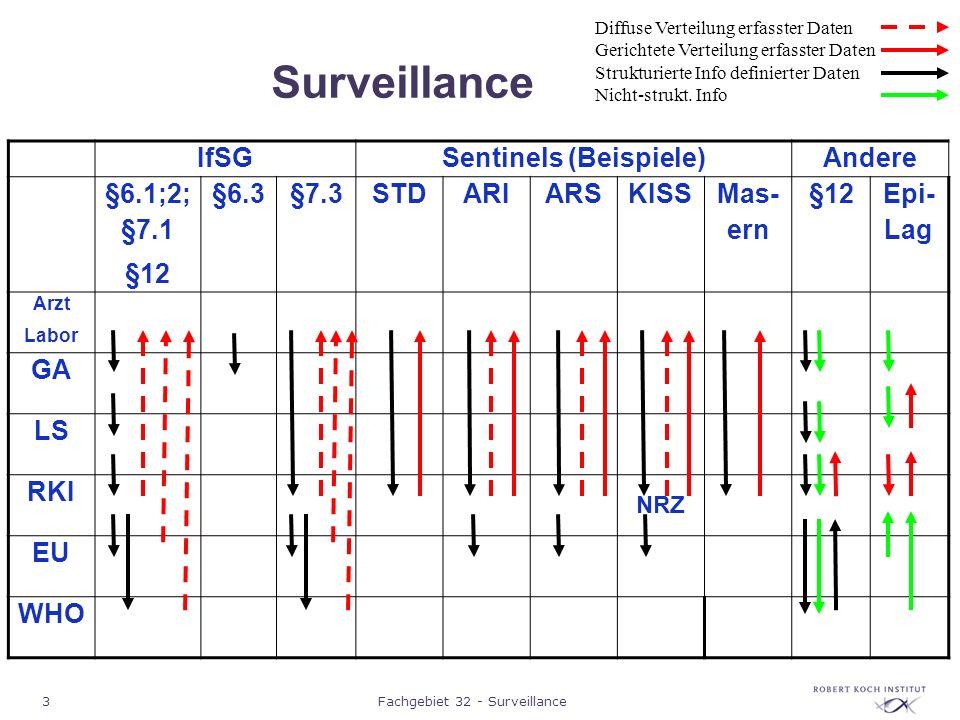 4Fachgebiet 32 - Surveillance Surveillance IfSGSentinels (Beispiele)Andere §6.1;2; §7.1 §12 §6.3§7.3STDARIARSKISS Mas- ern §12 Epi- Lag Arzt Labor GA LS RKI NRZ EU WHO Diffuse Verteilung erfasster Daten Gerichtete Verteilung erfasster Daten Strukturierte Info definierter Daten Nicht-strukt.