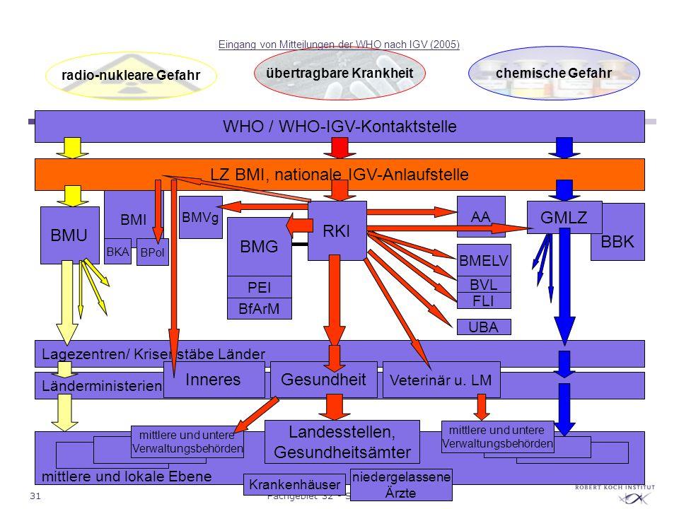 31Fachgebiet 32 - Surveillance WHO / WHO-IGV-Kontaktstelle LZ BMI, nationale IGV-Anlaufstelle radio-nukleare Gefahr Lagezentren/ Krisenstäbe Länder RK