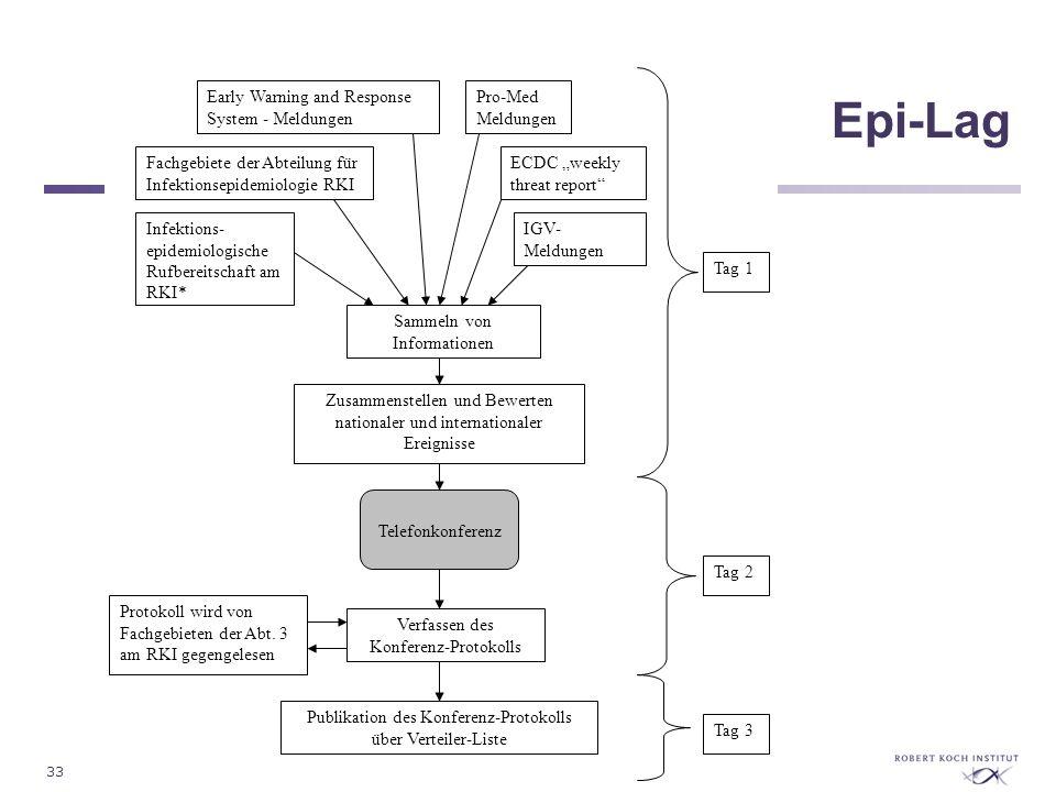 33Fachgebiet 32 - Surveillance Epi-Lag Sammeln von Informationen Early Warning and Response System - Meldungen Pro-Med Meldungen Fachgebiete der Abtei