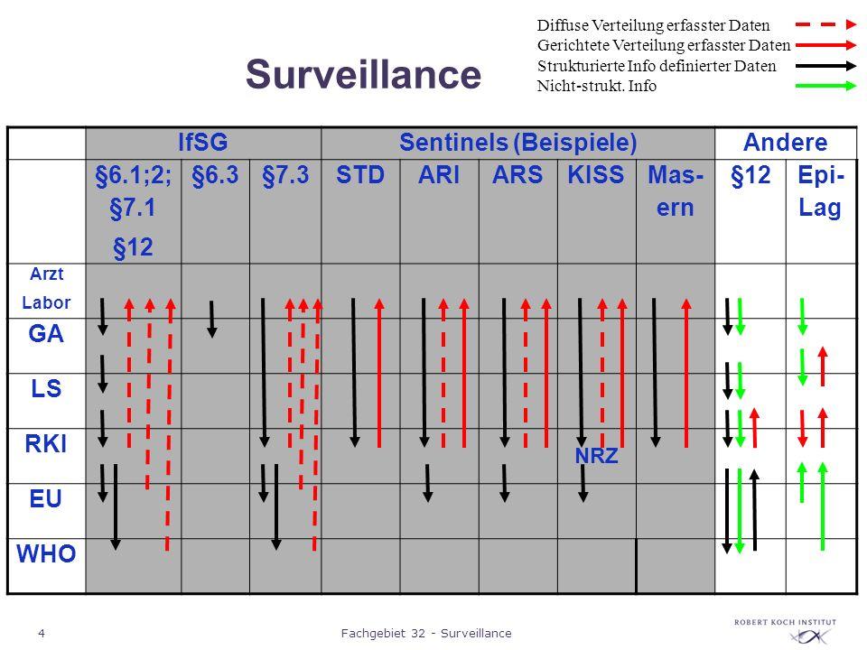 5Fachgebiet 32 - Surveillance Surveillance IfSGSentinels (Beispiele)Andere §6.1;2; §7.1 §12 §6.3§7.3STDARIARSKISS Mas- ern §12 Epi- Lag Arzt Labor GA LS RKI NRZ EU WHO Diffuse Verteilung erfasster Daten Gerichtete Verteilung erfasster Daten Strukturierte Info definierter Daten Nicht-strukt.