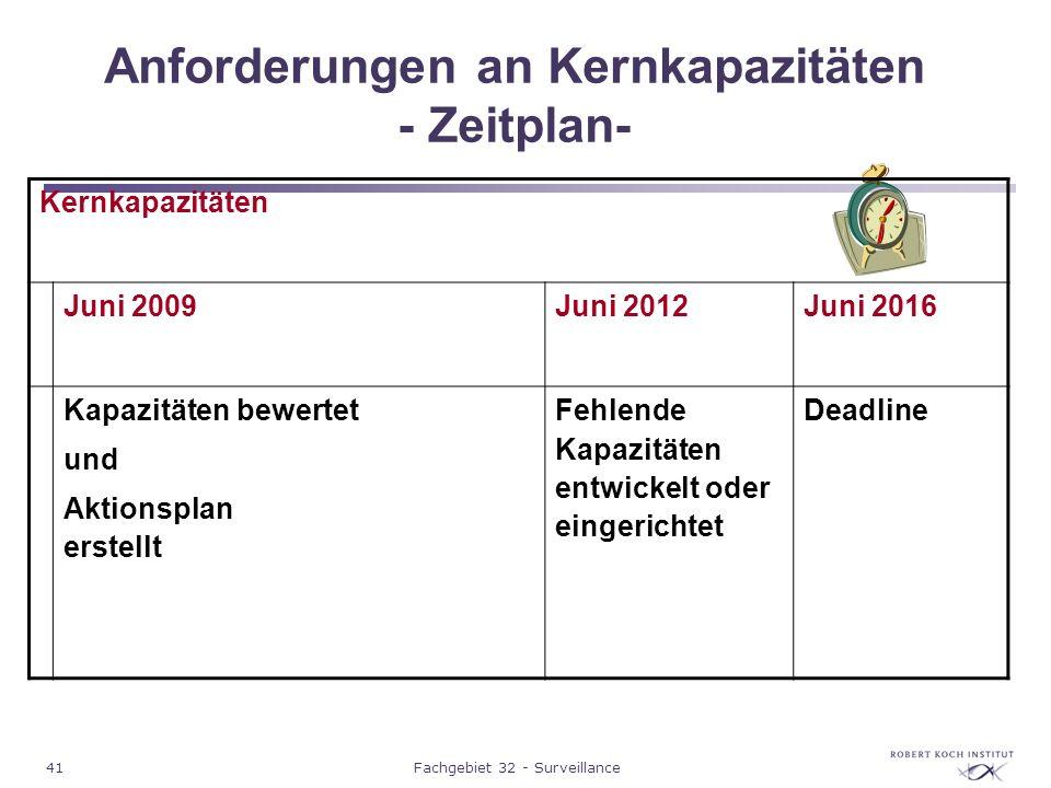 41Fachgebiet 32 - Surveillance Anforderungen an Kernkapazitäten - Zeitplan- Kernkapazitäten Juni 2009Juni 2012Juni 2016 Kapazitäten bewertet und Aktio