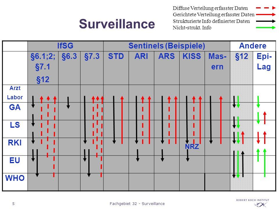 5Fachgebiet 32 - Surveillance Surveillance IfSGSentinels (Beispiele)Andere §6.1;2; §7.1 §12 §6.3§7.3STDARIARSKISS Mas- ern §12 Epi- Lag Arzt Labor GA