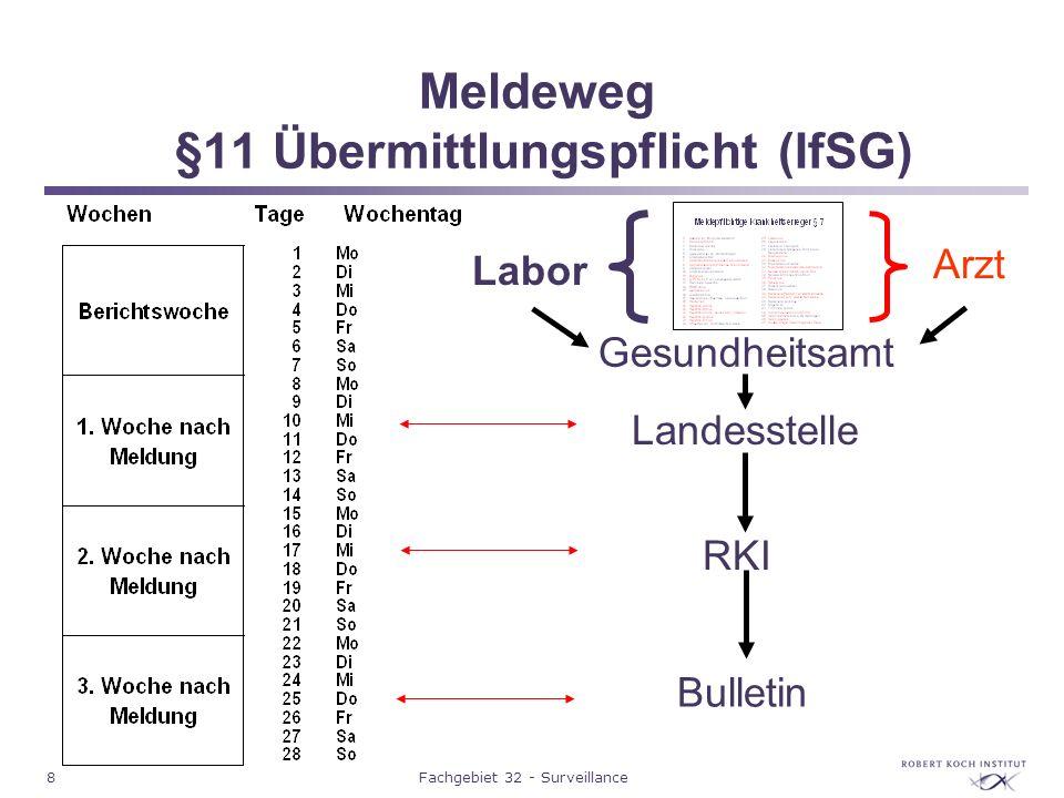 8Fachgebiet 32 - Surveillance Meldeweg §11 Übermittlungspflicht (IfSG) Gesundheitsamt Landesstelle RKI Bulletin Labor Arzt