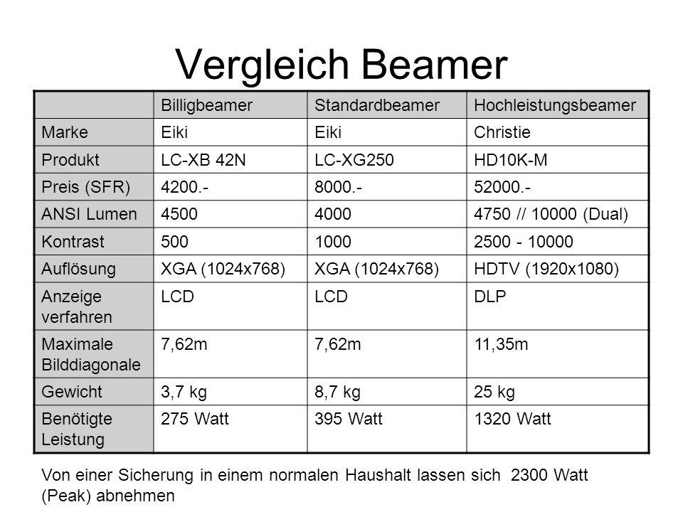 Vergleich Beamer BilligbeamerStandardbeamerHochleistungsbeamer MarkeEiki Christie ProduktLC-XB 42NLC-XG250HD10K-M Preis (SFR)4200.-8000.-52000.- ANSI