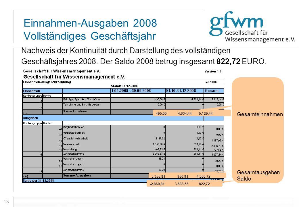 13 Einnahmen-Ausgaben 2008 Vollständiges Geschäftsjahr Nachweis der Kontinuität durch Darstellung des vollständigen Geschäftsjahres 2008. Der Saldo 20