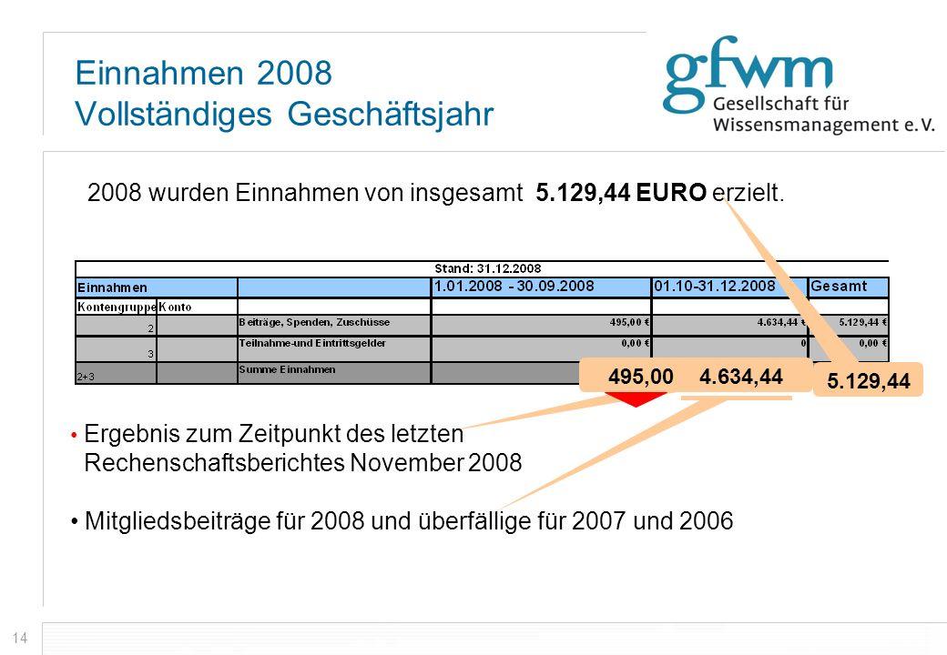 14 Einnahmen 2008 Vollständiges Geschäftsjahr 2008 wurden Einnahmen von insgesamt 5.129,44 EURO erzielt. 5.129,44 495,00 4.634,44 Ergebnis zum Zeitpun