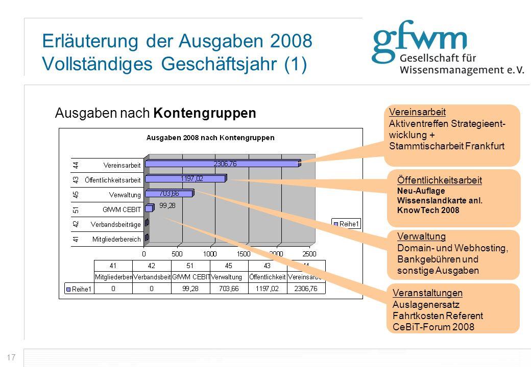 17 Erläuterung der Ausgaben 2008 Vollständiges Geschäftsjahr (1) Ausgaben nach Kontengruppen Verwaltung Domain- und Webhosting, Bankgebühren und sonst