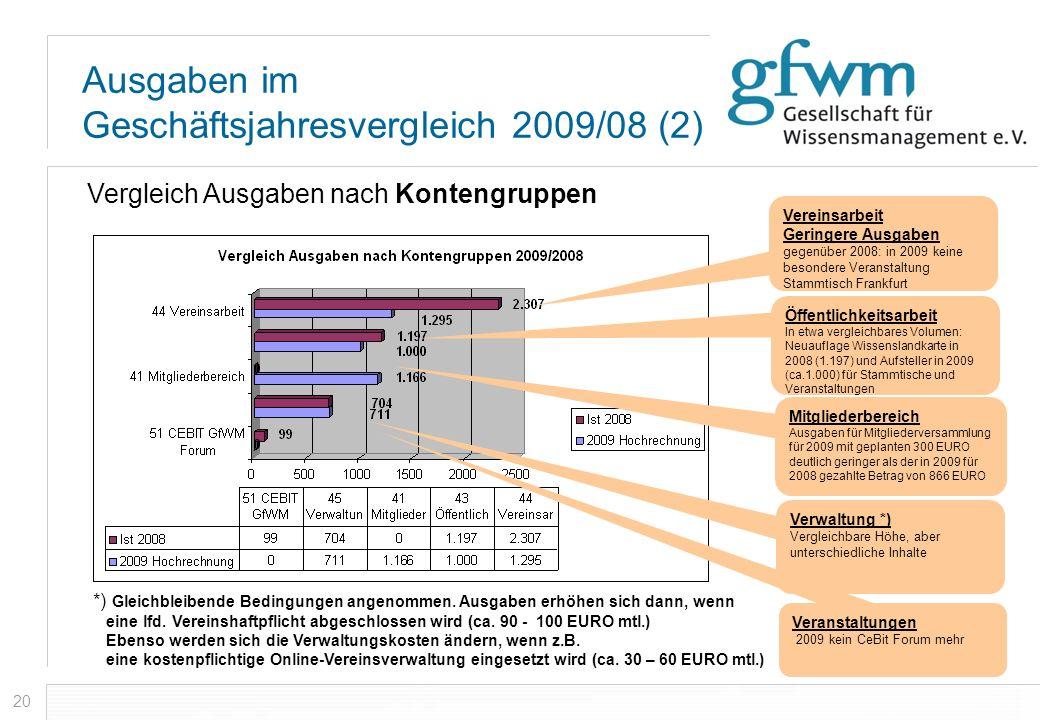 20 Ausgaben im Geschäftsjahresvergleich 2009/08 (2) Vergleich Ausgaben nach Kontengruppen Vereinsarbeit Geringere Ausgaben gegenüber 2008: in 2009 kei