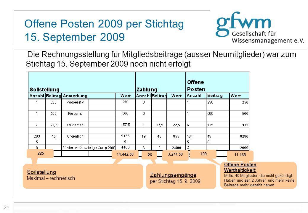 24 Offene Posten 2009 per Stichtag 15. September 2009 Die Rechnungsstellung für Mitgliedsbeiträge (ausser Neumitglieder) war zum Stichtag 15. Septembe